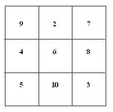 Magic square1 - 3x3 solution